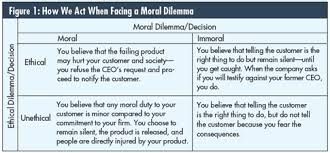 the decline of ethical behavior in business quality digest