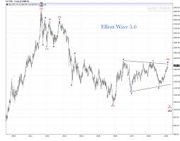 Gold Elliott Wave Charts Gold Weekly Chart Review Elliott Wave 5 0