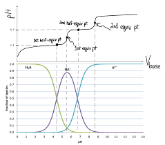 How To Draw Distribution Graph If Pka Of Acid Is 4 4 And Pka