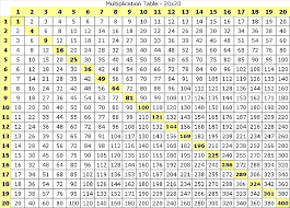 Multiplication Chart 100x100 47 Prototypical Multiplication Chart X20