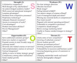 Swot Anaysis Swot Analysis Business Diagrams Frameworks Models Charts And