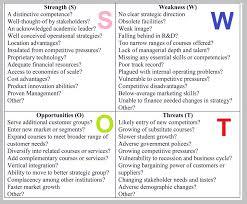 Top Business Diagrams | Business Diagrams, Frameworks, Models ...