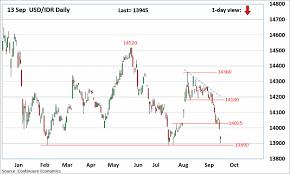 Forex Analysis Chart Usd Idr Updates 13890 Ytd Low At