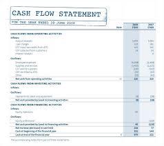 Profit And Loss Template For Self Employed Self Employed Balance Sheet Template Rome Fontanacountryinn Com