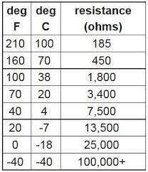 Coolant Temp Sensor Resistance Chart Coolant Temp Sensor Resistance Chart Toyota Best Picture