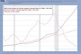 True Money Supply Chart The Money Velocity Myth Acting Man Pater Tenebrarums