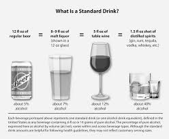 Drinking Glass Size Chart What Is A Standard Drink National Institute On Alcohol