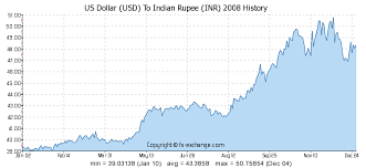 Usd Inr Forex Rate Usd To Inr Mid Market And Zero Margin