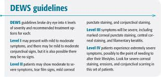 Eye Diseases Chart Clinical Challenges In Anterior Segment Ocular Disease