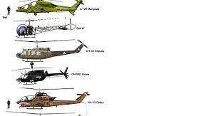 Helicopter Size Comparison Album On Imgur