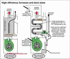 Furnace Air Flow Chart Heating Furnace Basic Operating Steps Hot Air Heat