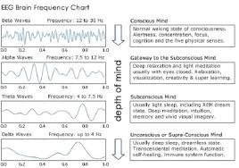 Brain Waves Frequency Chart What Is Actually Happening When We Meditate