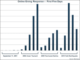 Online Giving And Rapid Response Trends Npengage