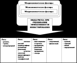 Курсовая работа Риски инвестиционных проектов и их оценка  Источники и виды риска инвестиционного проекта