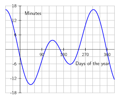 Solar Noon Chart 2 5 Solar Time And Watch Time Eme 810 Solar Resource
