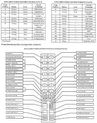 2002 ford explorer power windows fuse diagram fixya fuse panel and power distribution box identification for 1995 99 explorer mountaineer models part 2