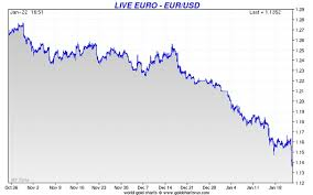 Gold Euro Chart Euro Gold Keeps On Rising Dollar Gold Rallying With Us