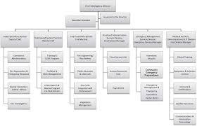 Organization Chart | City Of Oakland | California