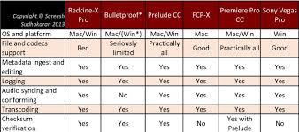 Adobe Creative Cloud Comparison Chart Compare 15 Digital Workflow Programs Is Adobe Premiere The
