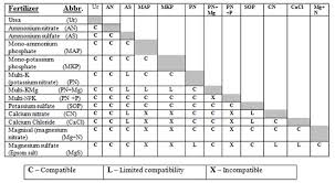 Fertigation Compatibility Chart How To Mix Fertilizers For Foliar Feeding Haifa Group