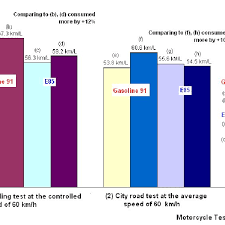 2 Comparison Of Fuel Consumption Rate Of The Used 4 Stroke