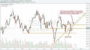 Furu To Guru Stock Alert And Chart Analysis Tsla