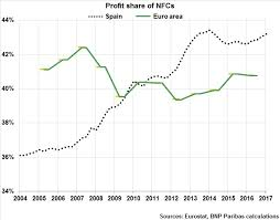 Corporate Profit Margins Chart Profit Margins In The Spanish Corporate Sector Improved