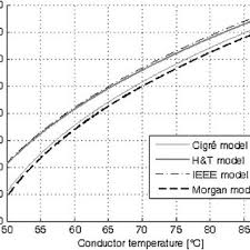 Acsr Ampacity Chart Variation In Ampacity With The Conductor Temperature For The
