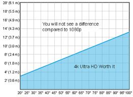 <b>Full HD</b> vs 4K <b>Ultra HD</b>