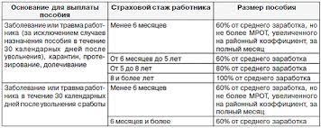 Оплата больничного листа в зависимости от страхового стажа  Диссертация коллективный договор