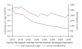 Minimum Wage 5 Reasons Why Were Working Harder And Making