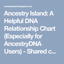 The Shared Cm Project Chart Ancestry Island A Helpful Dna Relationship Chart