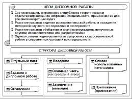 Дипломная работа с исследовательскими целями и основные требования  Цели выполнения и структура дипломной работы