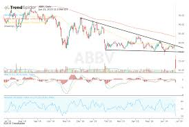 Abbvie Stock Breaks Down After Acquisition