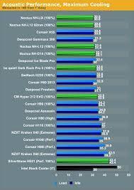 Cpu Cooler Comparison Chart 2015