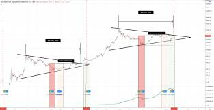 Bitcoin btc future and past events. One Week Away Comparing Past Pre Halving Bitcoin Price Action