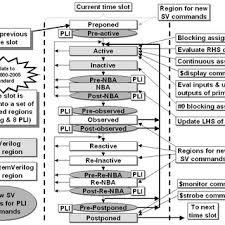 Pdf Systemverilog Event Regions Race Avoidance Guidelines