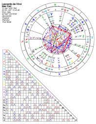 The Natal Chart Of Leonardo Da Vinci Leonardo Da Vinci