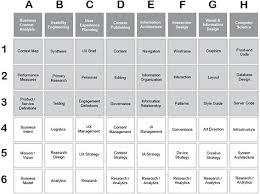 UX Design Practice Verticals :: UXmatters