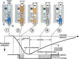 electronic fuel injection systems for heavy duty engines shown schematically are the plunger item a diagram 1 the floating piston b the solenoid control valve c a spring loaded nozzle valve d