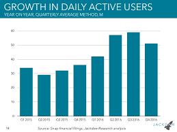 Snapchat Ipo Chart Snapchat Ipo Filing Chart Deck