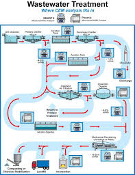 Waste Water Treatment Flow Chart Wastewater Treatment