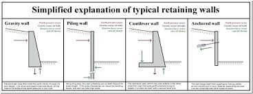 basement wall design. Simple Wall Basement Wall Design Reinforced Concrete Example Home  Ideas Best Style With