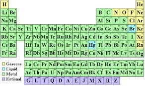 Element Chart With Names And Symbols Find Your Name In The Periodic Table Of The Elements