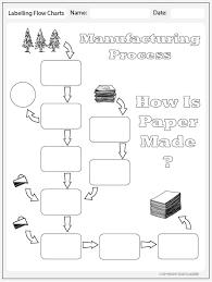 Paper Manufacturing Process Flowchart Studyladder