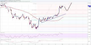 Ethereum Kraken Chart Ethereum Price Technical Analysis Buying Dips Worked