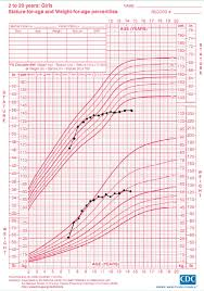 Growth Chart Of A Female Patient With Classic 21 Hydroxylase