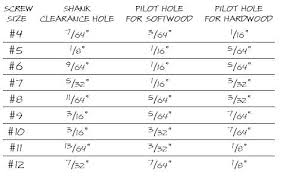 Pilot Hole Sizes For Wood Screws Bjzhentan Co