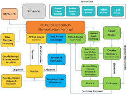 Order To Cash Process Flow Chart Order To Cash Process Flow Chart Ppt Www Bedowntowndaytona Com