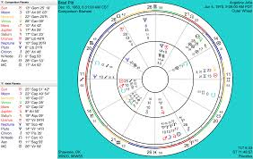 Lunar Return Chart Free Astrograph Timepassages Advanced Edition